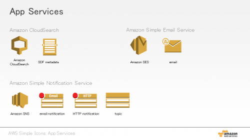Amazon Web Services (12)
