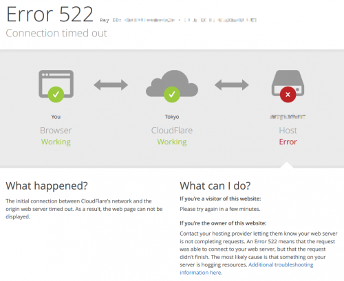 CloudFlare Error 522 Connection timed out